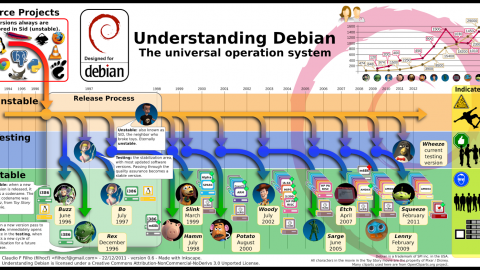 Understanding Debian The Universal Οperating System